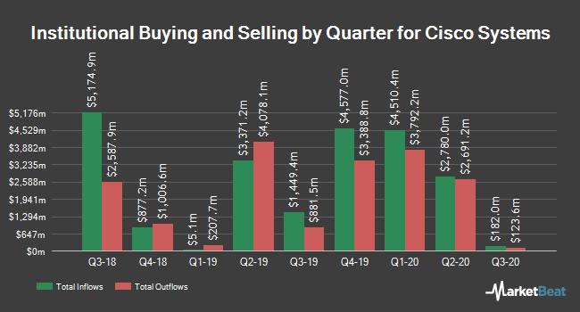 Institutional Ownership by Quarter for Cisco Systems (NASDAQ:CSCO)