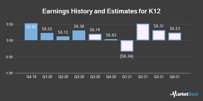 Earnings History and Estimates for K12 (NYSE:LRN)