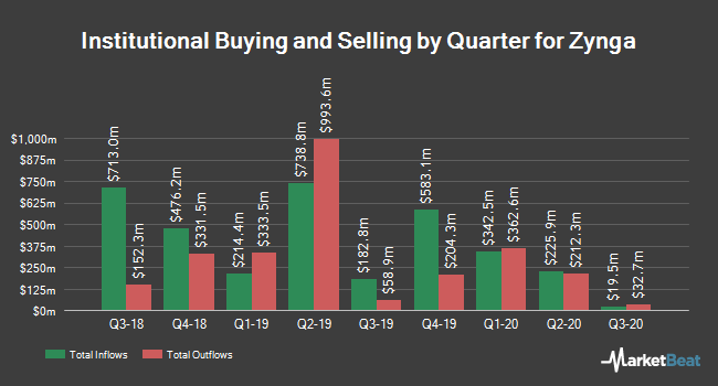 Institutional Ownership by Quarter for Zynga (NASDAQ:ZNGA)