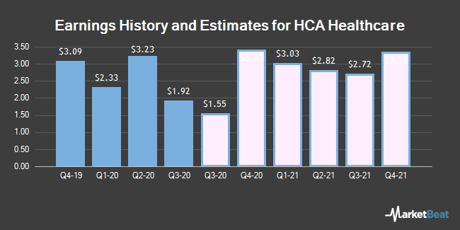 Earnings History and Estimates for HCA Healthcare (NYSE:HCA)
