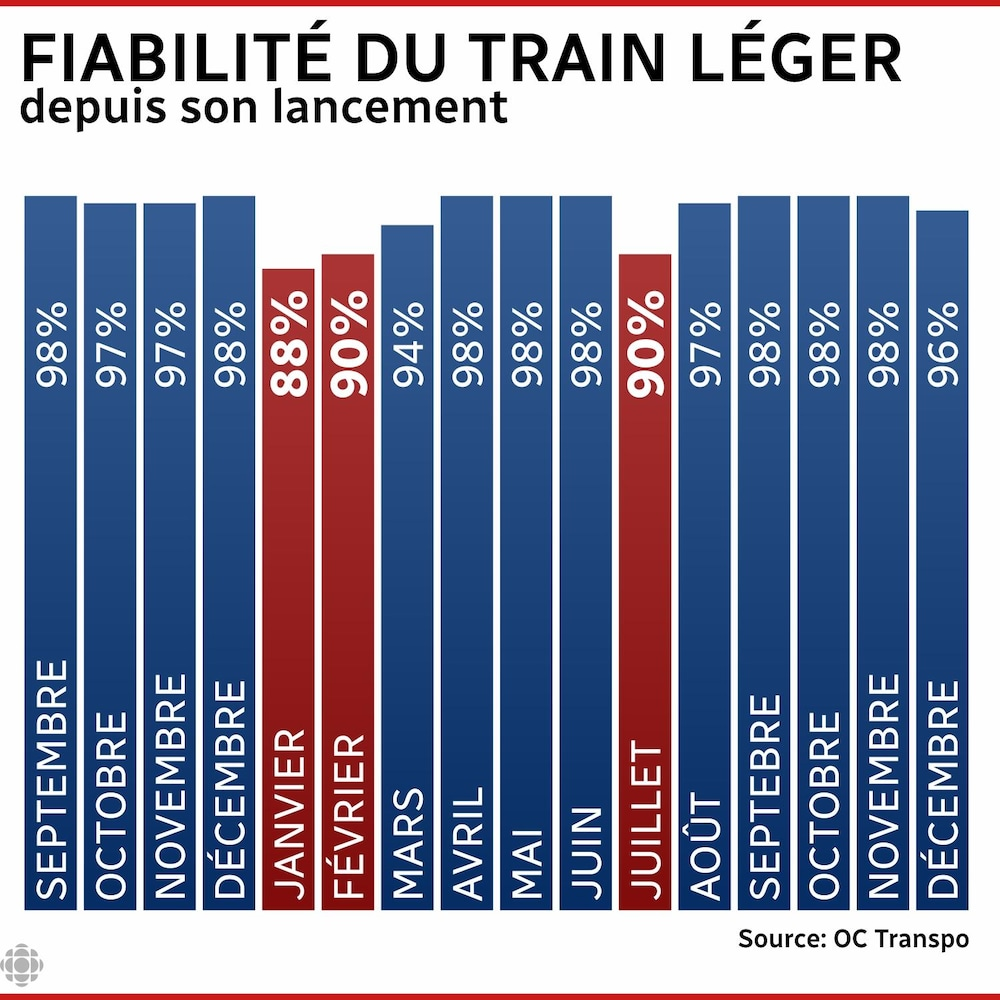 Statistics surrounding the reliability of Ottawa's light rail.